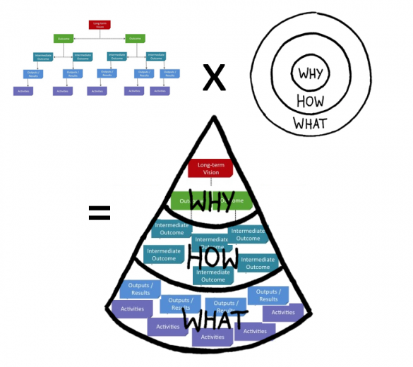 Theory Of Change And The Golden Circle Structure