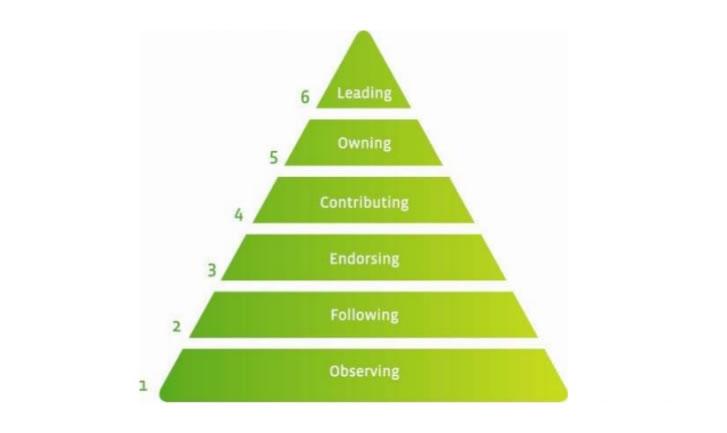 groundwire-engagementpyramid